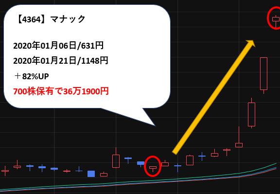 マナック 株価